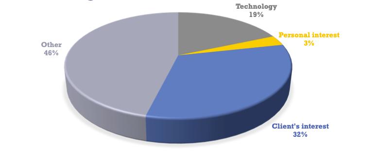 CPTN pie chart