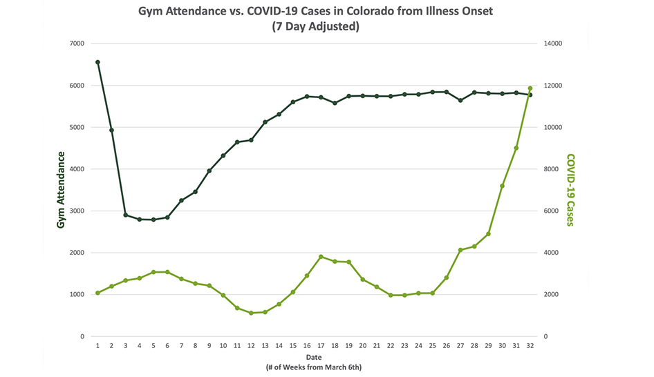 Health club check-in data plotted against COVID-19