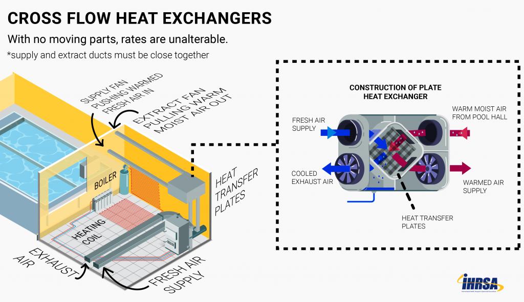 HVAC-Cross-Flow-Heat-Exchange-column-width2_Column-Width_Column-Width