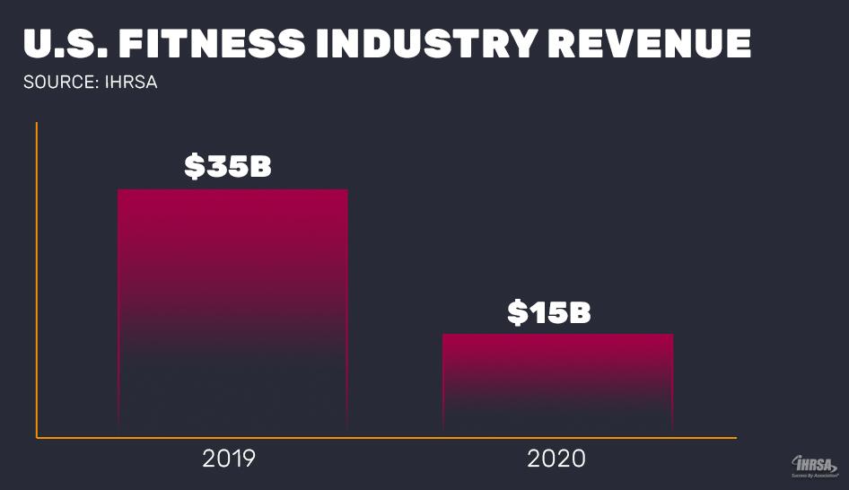 2020-US-industry-revenue_column
